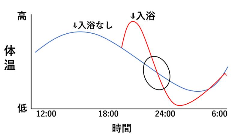 入浴と体温