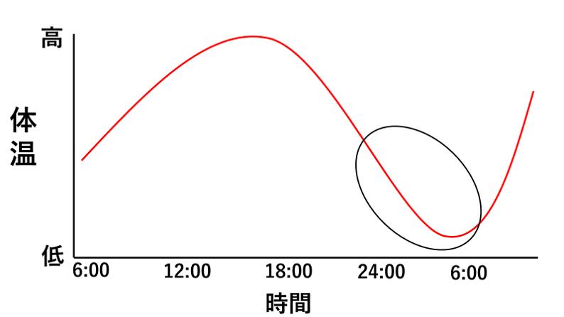 体温の変化